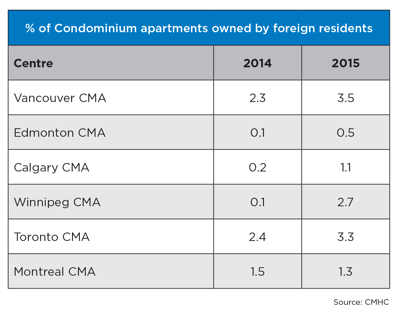 Foreign ownership in the housing in Vancouver and Toronto