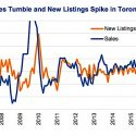 canadian-housing-bubble_home-sales-falling-new-listings-rising-chart_june-2017